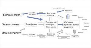 Схема обработки заказов самого дешевого такси в Киеве